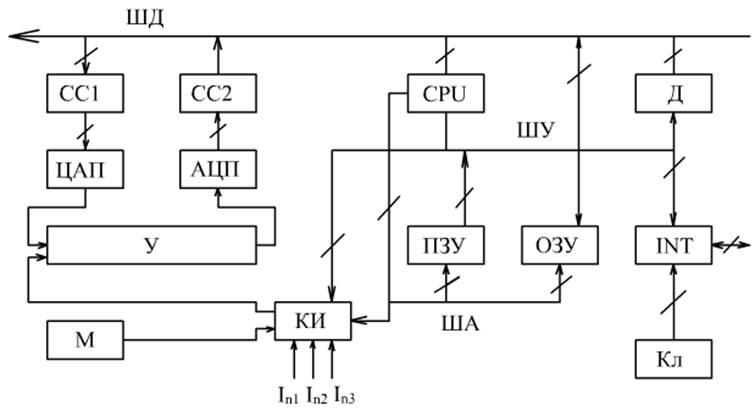 Обобщённая структурная схема